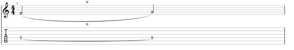 Clases de guitarra - Guitar Riff