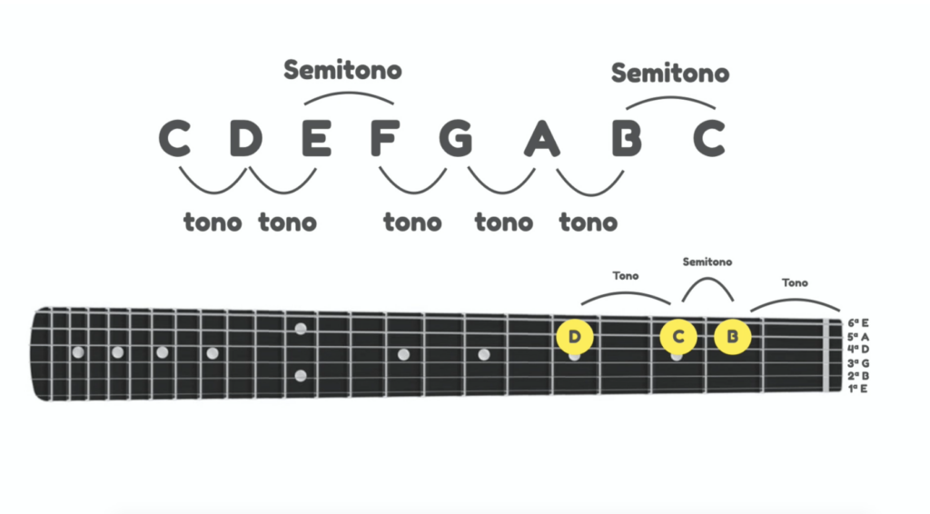 Clases de guitarra online